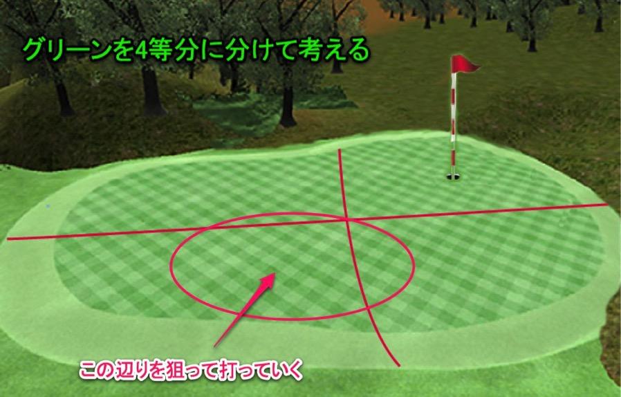 ゴルフグリーンの攻め方、攻略する方法