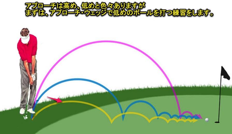 ゴルフ アプローチ 30ヤード以内から必ず2打で上がる方法