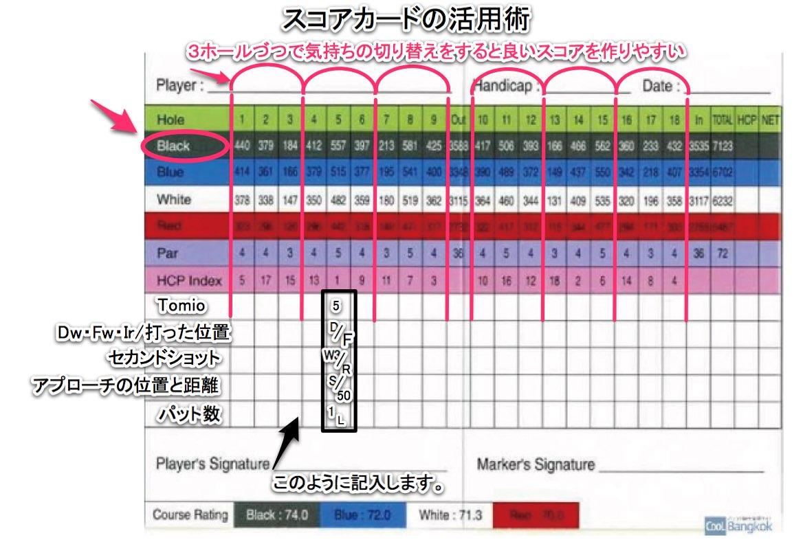 ゴルフ上達のスコアカードの記入の仕方