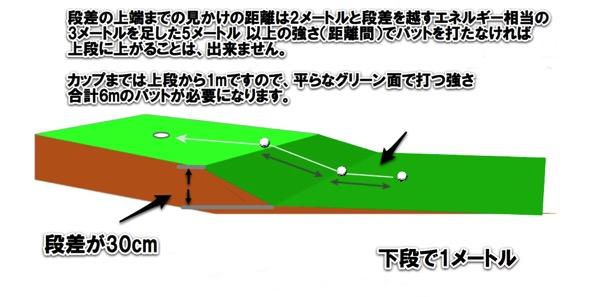ゴルフ 2段グリーンでのパットの距離間